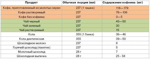 Таблица содержания кофеина в кофе