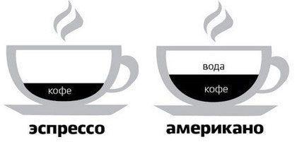 Эспрессо и американо
