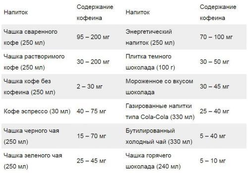 Таблица содержания кофеина в чае