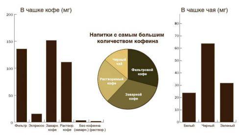 графики содержания кофеина в чае и кофе