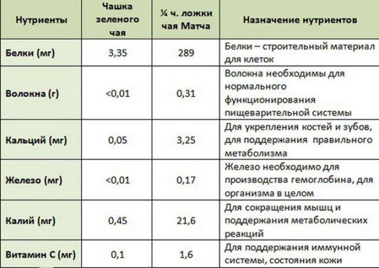 Таблица содержания полезных веществ в зеленом чае
