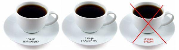 Безопасная и опасная доза кофе