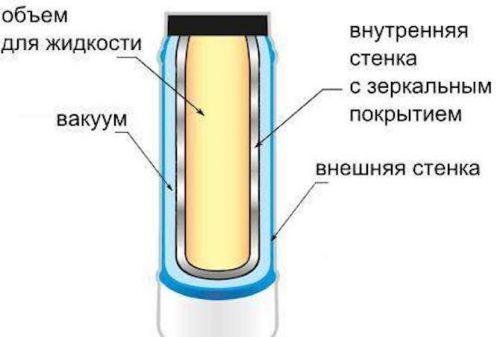 Устройство термоса