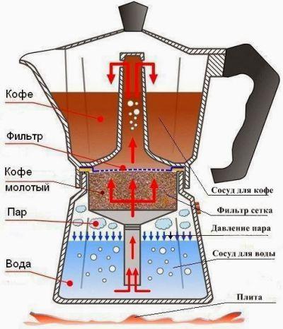 Процесс варки кофе в гейзерной кофеварке