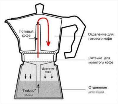 Устройство гейзерной кофеварки