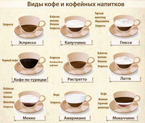 Состав популярных напитков