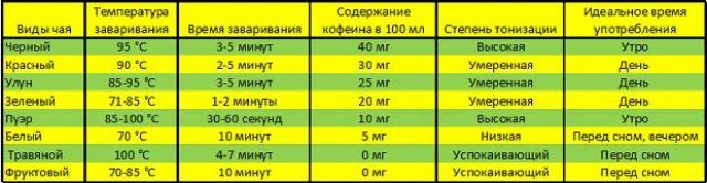 Правила заваривания разных видов чая
