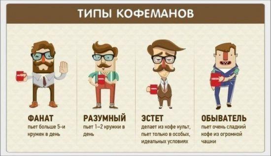 Типы кофеманов