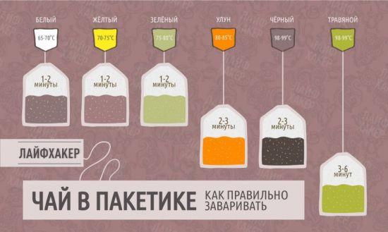 Основные правила заваривания чая в пакетиках