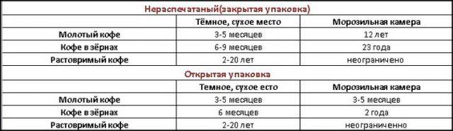 Таблица сроков хранения кофе